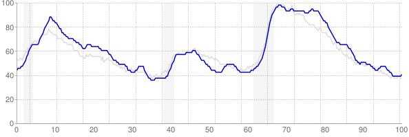 New Jersey monthly unemployment rate chart from 1990 to March 2019